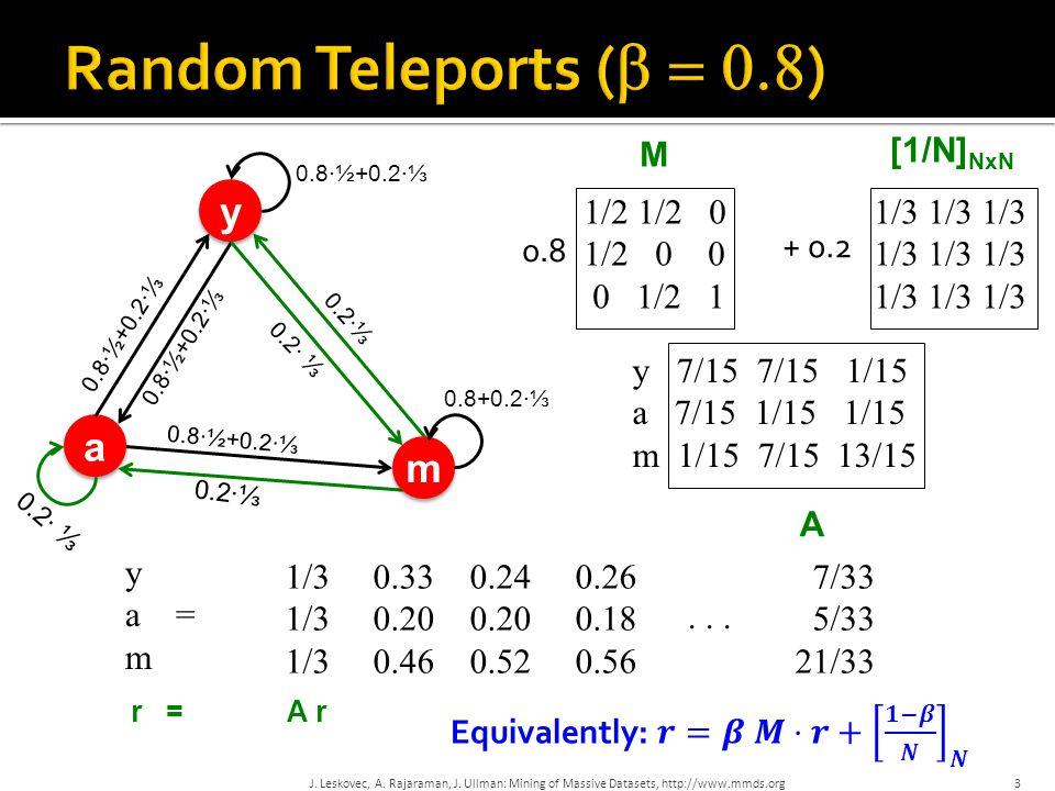 Random Teleports ( = 0.8) y a m M [1/N]NxN 1/2 1/2 0 1/2 0 0 0 1/2 1